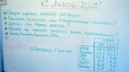"""Круглый стол """"Выборы-2003"""". Доска"""