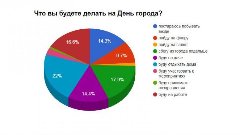 Отношение жителей Омска к 300-летию и Дню города