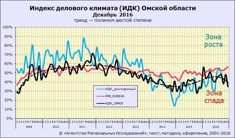 Индекс делового климата ИДК-Омск АРИ за декабрь 2016 года