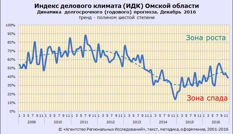 Долгосрочный индекс делового климата ИДК-Омск
