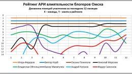 Динамика позиций в Рейтинге АРИ блогеров Омска
