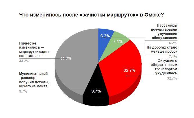 Диаграмма опроса АРИ об отношении к маршруткам в Омске