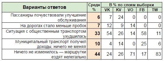 Таблица опроса АРИ об отношении к маршруткам в Омске