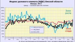 Индекс делового климата. Агентство Региональных Исследований. Омск