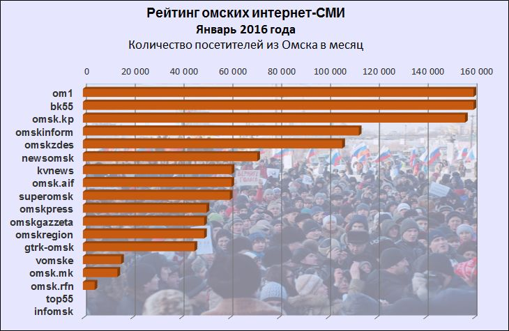 Рейтинг интернет-СМИ Омска за январь 2017 года