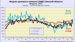 Индекс делового климата ИДК-Омск за февраль 2017