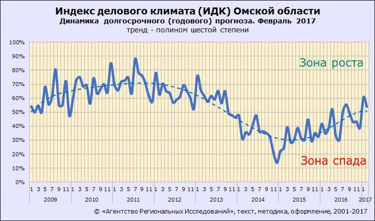 ИДК-Омск. Долгосрочные ожидания. Февраль 2017