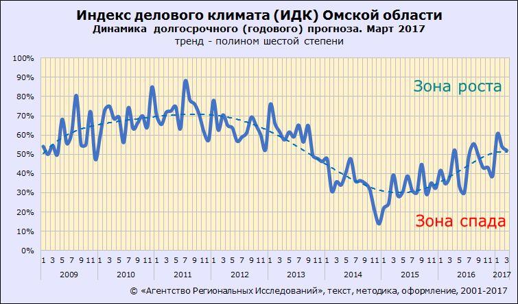 Индекс делового климата ИДК-Омск. Долгосрочные ожидания