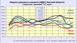 Индекс делового климата ИДК-Омск за апрель 2017 года