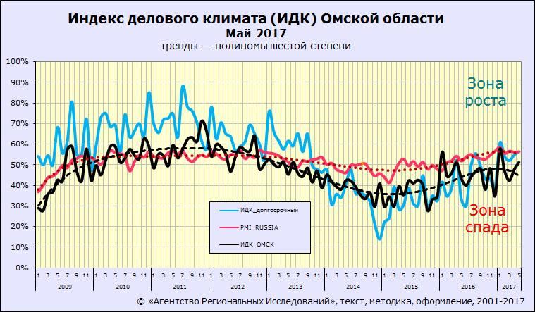 Индекс делового климата ИДК-Омск за май 2017 года
