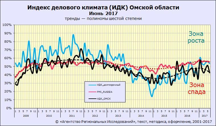 ИДК-Омск июнь 2017