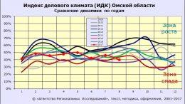 ИДК-Омск АРИ: сравнение динамики по годам