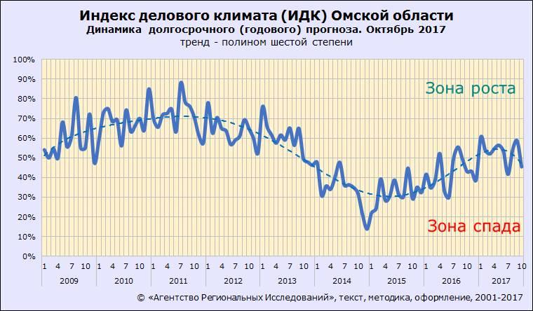 ИДК-Омск. Октябрь 2017. Долгосрочные ожидания