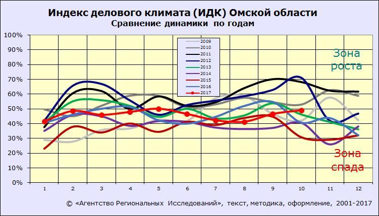 ИДК-Омск за октябрь 2017 года