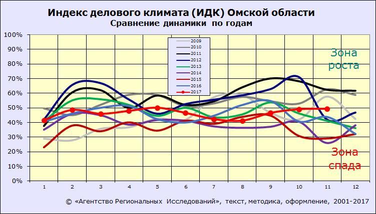 Индекс делового климата Омска. АРИ. 2017, ноябрь