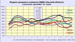 ИДК-Омск индекс делового климата в Омске в декабре 2017 года