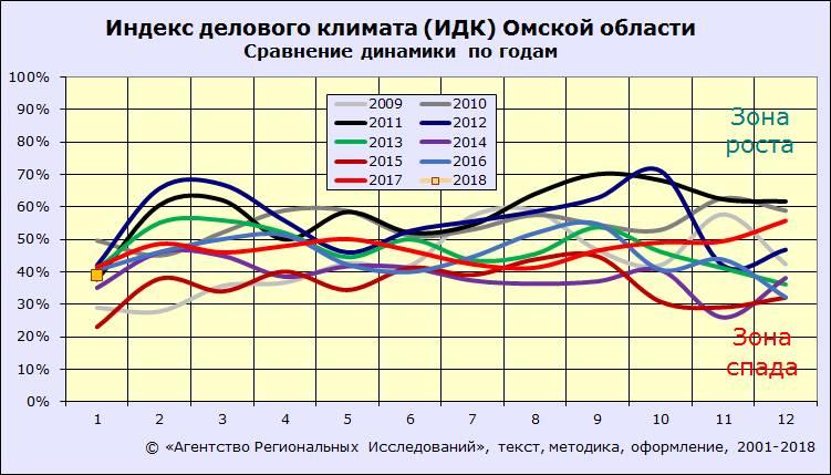 Индекс делового климата ИДК-Омск. Сравнение динамики по годам