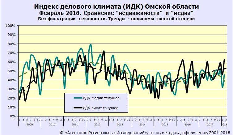 ИДК-Омск. Сравнение сегментов медиа и недвижимости