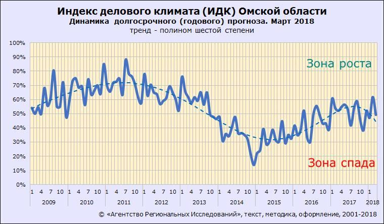 Индекс делового климата ИДК-Омск. Март 2018 года