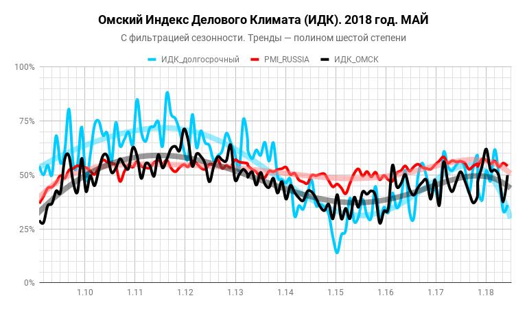 Индекс Делового Климата в Омске за май 2018 года