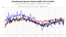 Индекс делового климата ИДК-Омск за июнь 2018 года