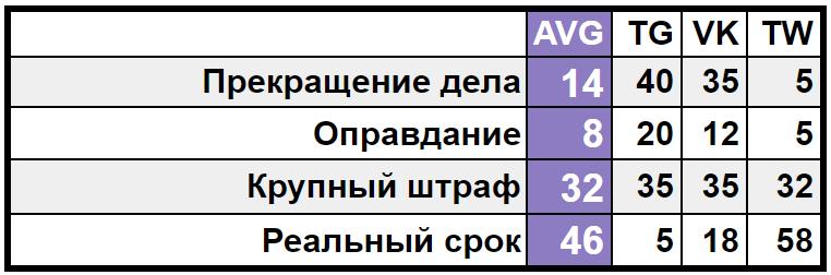 Сводная таблица результатов опроса о деле «ФСБ против Виктора Корба»
