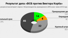 Результаты опроса по делу «ФСБ против Виктора Корба»