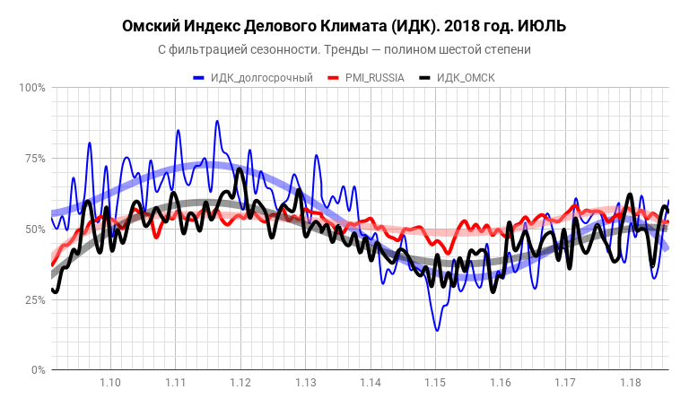 ИДК-Омск за июль 2018 года