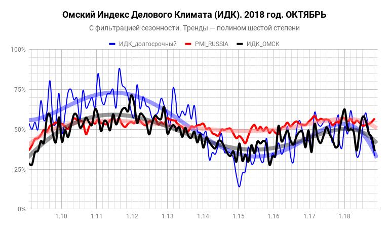 Индекс делового климата ИДК-Омск за октябрь 2018 года