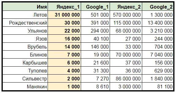 Рейтинг АРИ популярности имен для аэропорта Омск-Центральный