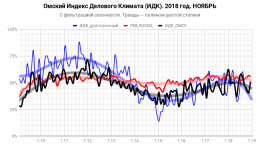 Индекс Делового Климата ИДК-Омск за ноябрь 2018 года