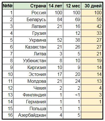 Рейтинг стран по числу запросов «Егор Летов» в поисковом сервисе Google