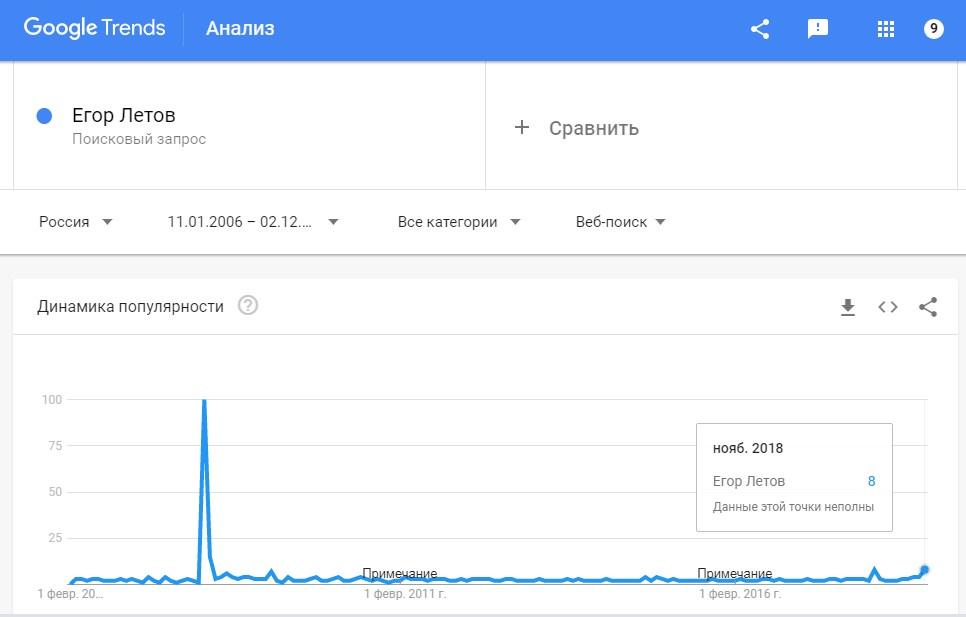 Диаграмма поискового запроса Егор Летов в Гугле за 14 лет