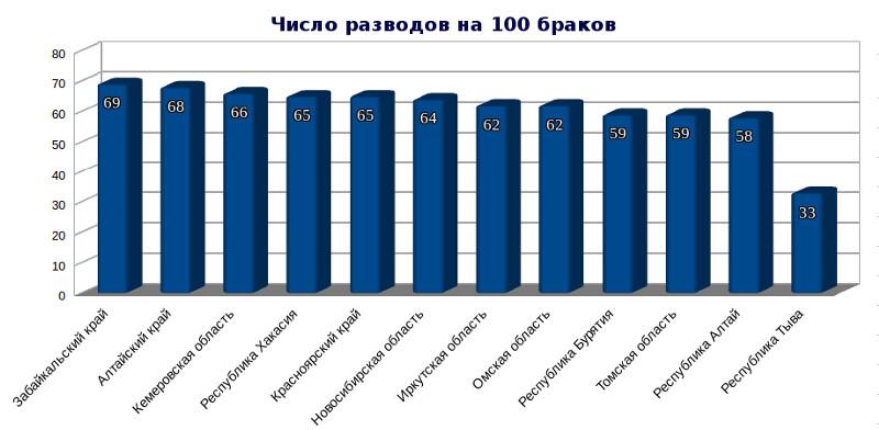 Кредит в омской области