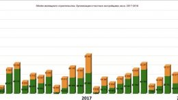 Ввод жилья 2017-2018