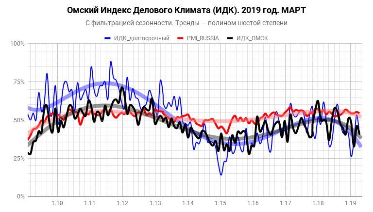 Индекс делового климата ИДК-Омск АРИ за март 2019