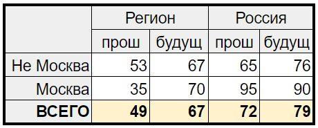Индекс протестной активности АРИ. Сводная таблица 2019 год, июнь