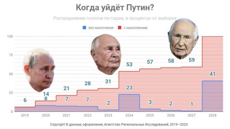 Когда уйдёт Путин? Диаграмма