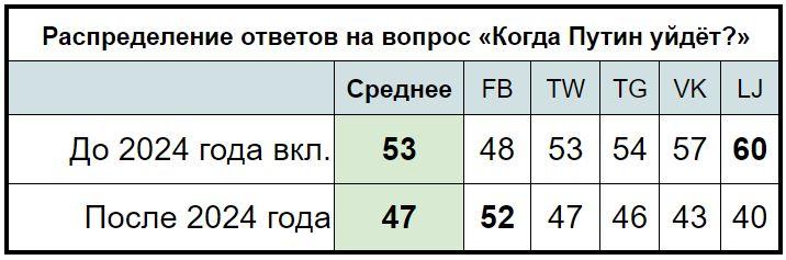 Когда уйдёт Путин? Таблица