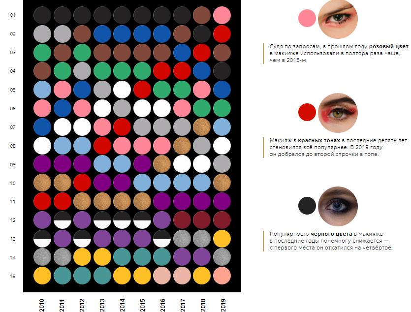 как менялись тренды макияжа глаз