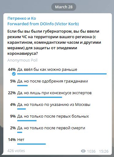 Результаты опроса АРИ о введении карантина в регионе