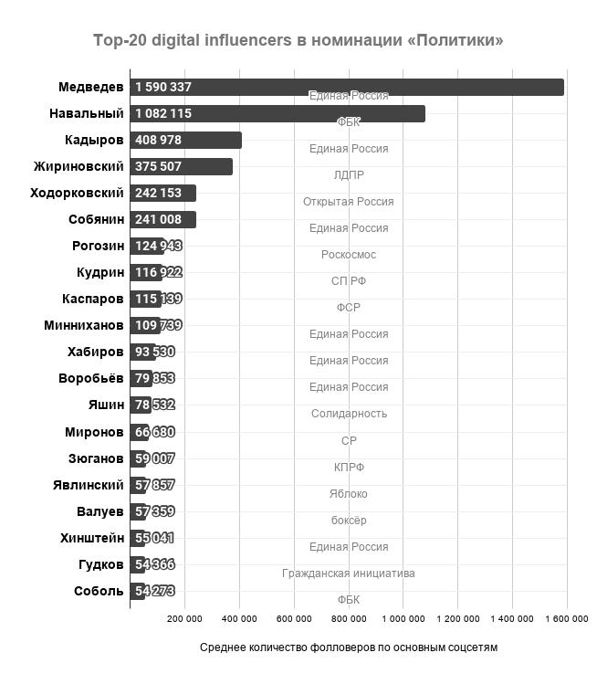 топ-20 digital influencers в номинации «Политики»